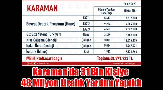 Karaman'da 31 bin kişiye 48 milyon liralık yardım yapıldı