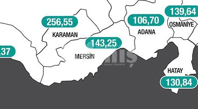 Karaman'ın vaka sayısında düşüş yaşandı
