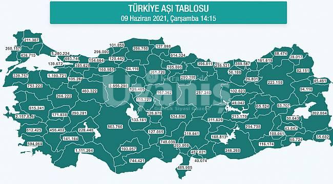 Karaman'da Aşı Olanların Sayısı Son 2 Günde 2 Bin 756 Kişi Artarak 103 Bin 57'ye Çıktı