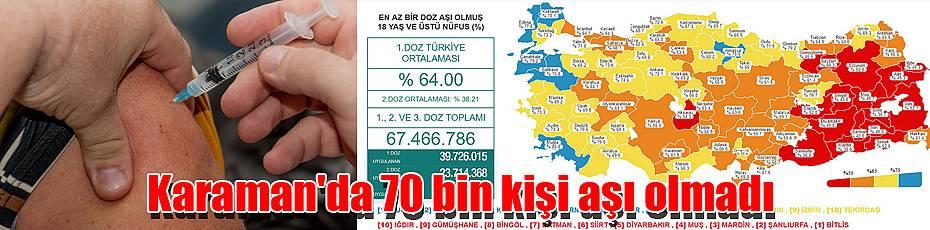 Karaman'da 70 bin kişi aşı olmadı