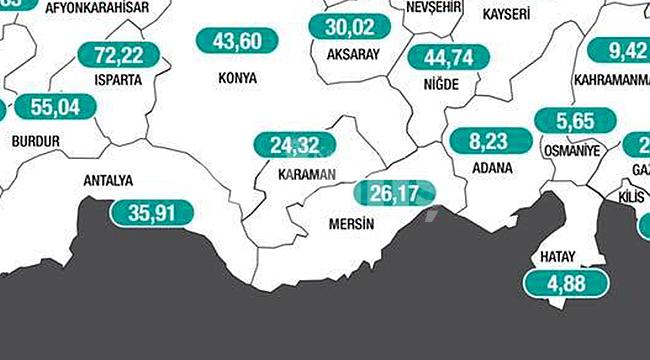 Karaman'da vaka sayısı düşüşünü sürdürüyor