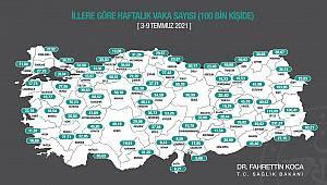 Karaman'da vaka sayısı yüzde 20'nin altına düştü