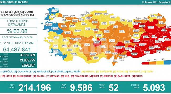 Son Zamanların En Yüksek Vaka Sayısı: 9 Bin 586 Kişi