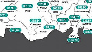Karaman'da vaka sayılarında düşüş başladı
